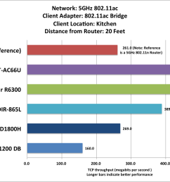 netgear r6300 router review the second fastest router we ve tested pcworld [ 1591 x 1052 Pixel ]