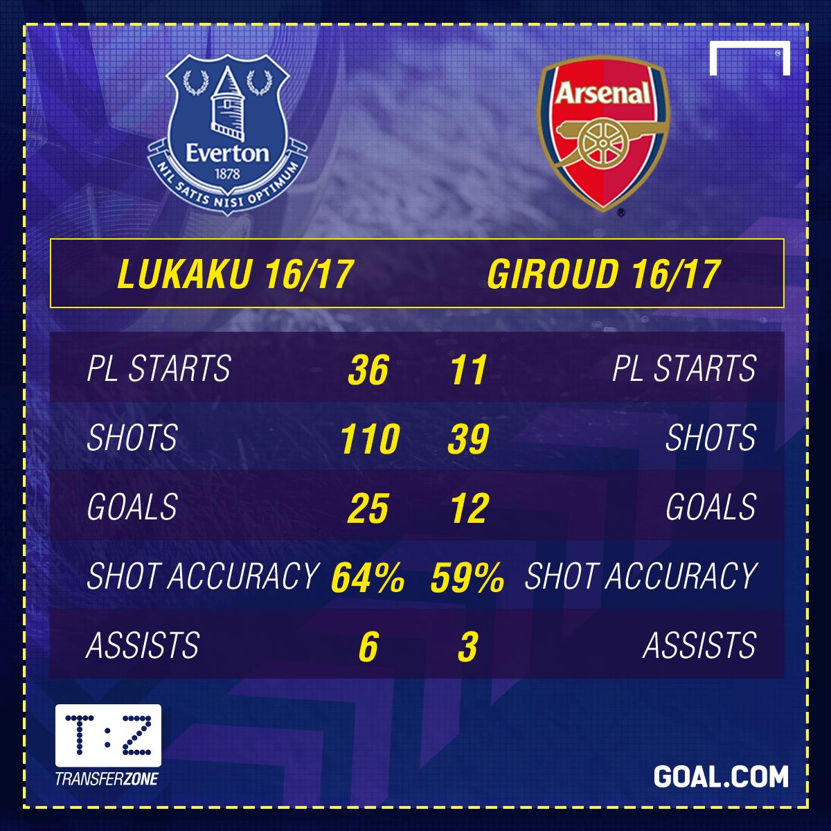 Lukaku vs Giroud GFX