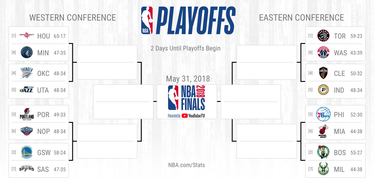 NBA playoffs 2018: Bracket picks, predictions for Western
