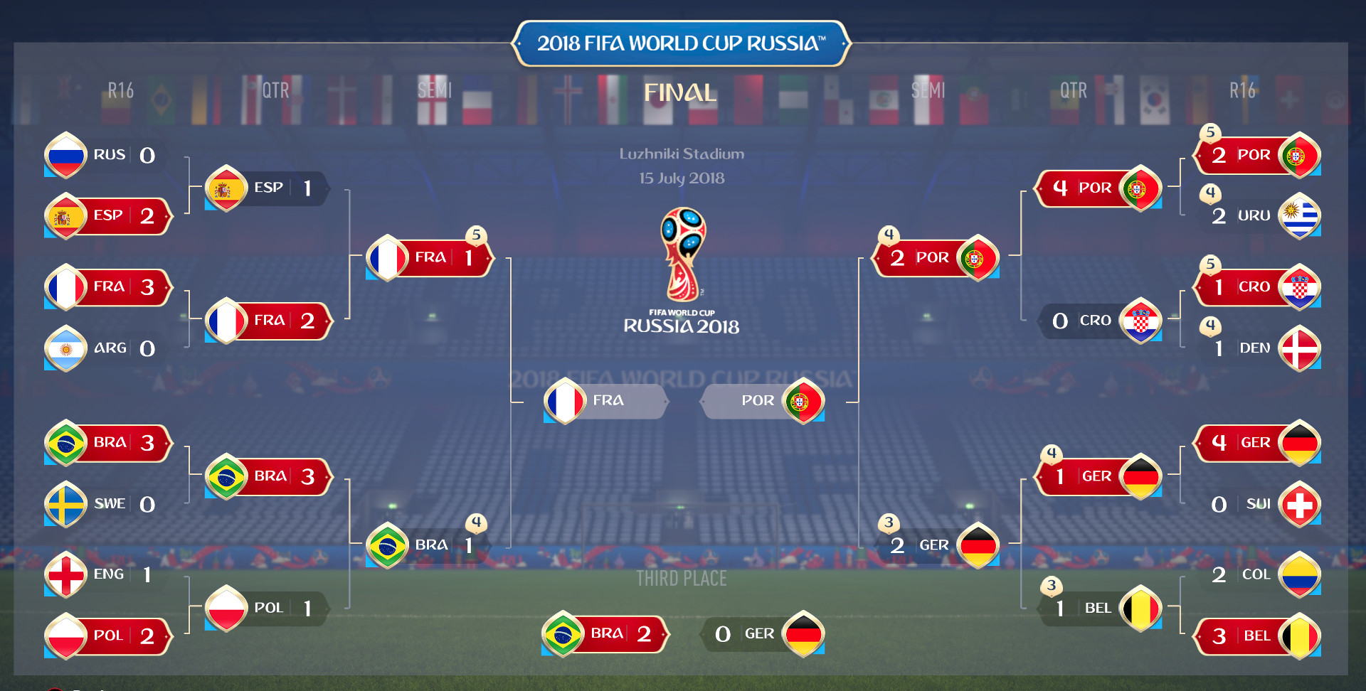 FIFA 18 World Cup Russia Tournament Knockout Round Results