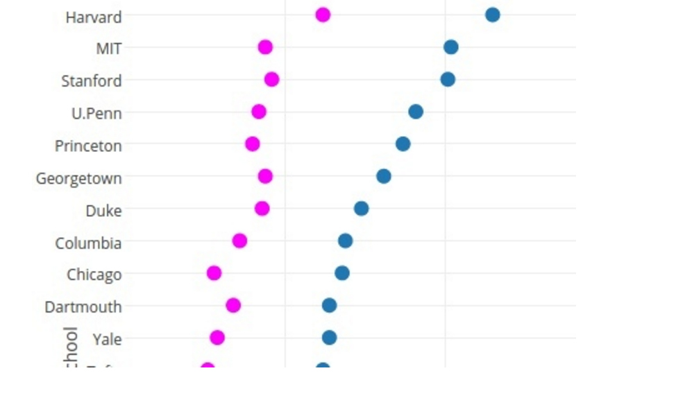Make a Dot Plot Online with Plotly and Excel