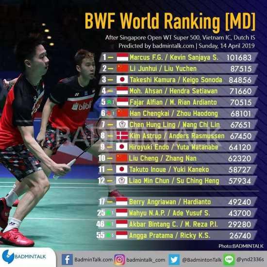 [分享] 新加坡賽後世界排名+2018世錦賽影片合集 - 看板 Badminton - 批踢踢實業坊