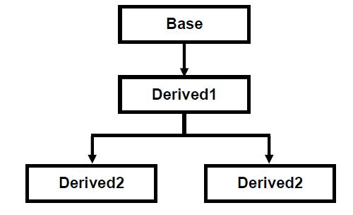 Hybrid inheritance in C#
