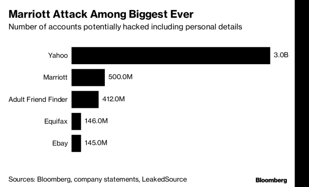 Marriott breach exposes weakness in cyber defenses for