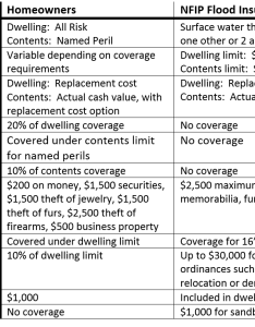 Flood and homeowners insurance comparison also why isn   like  policy rh propertycasualty