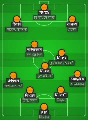 Possible XI of the Netherlands