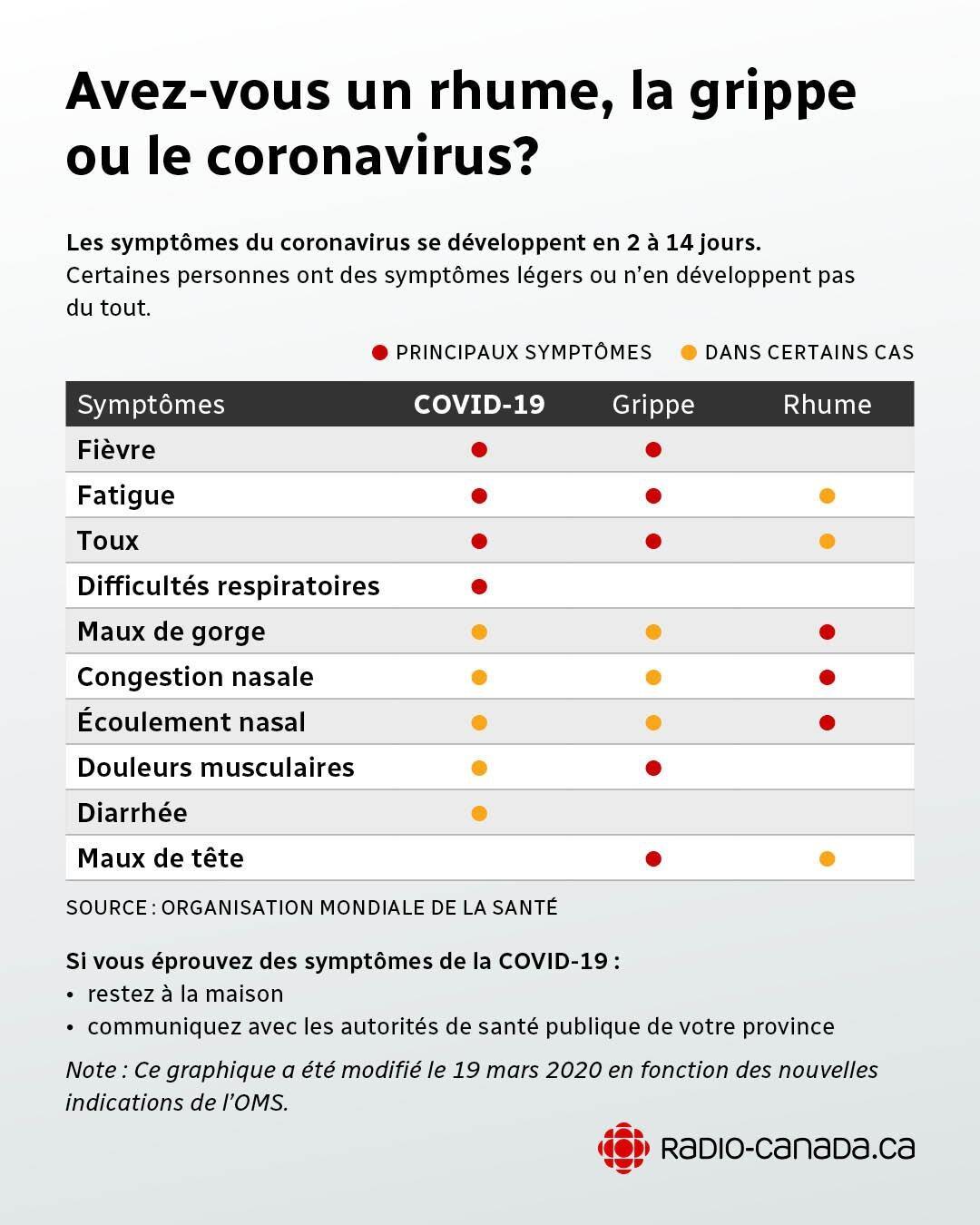 Je Ne Pourrai Pas être Des Vôtres : pourrai, être, vôtres, Coronavirus, Répondons, Questions, Radio-Canada.ca