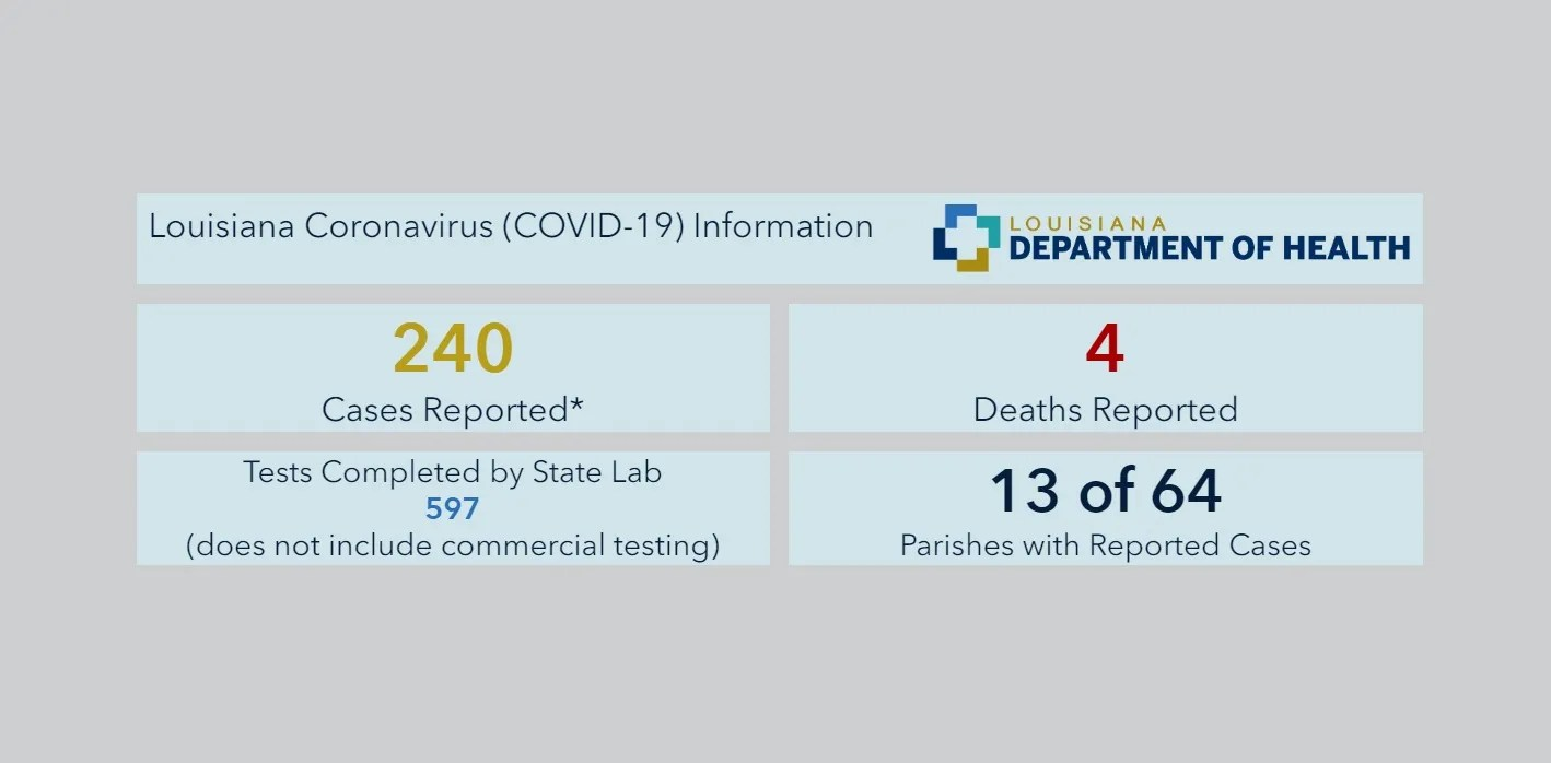 44 new coronavirus cases in Louisiana reported this morning   WWL