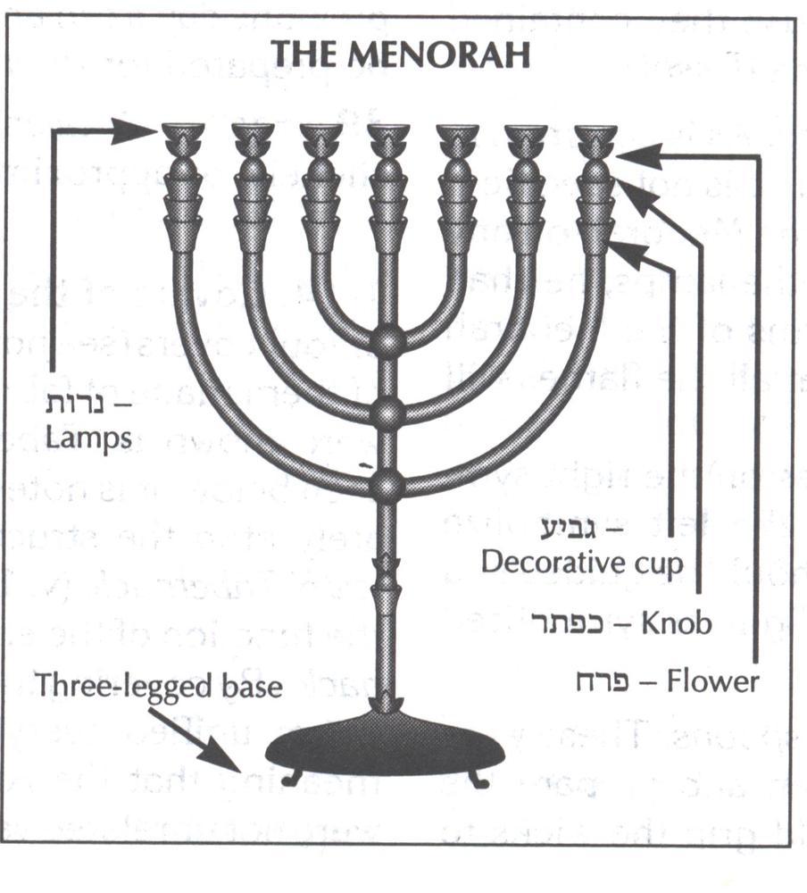 If I was a Jew then I'd light a Menorah