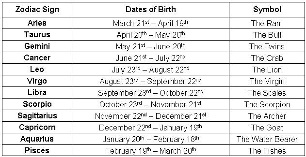 Zodiac Signs  Genius