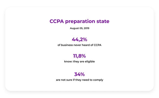 CCPA preparation state