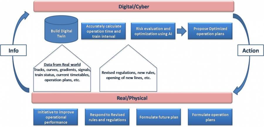 Digital Twin Block Diagram