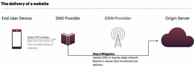 Beperking van CDN-storingen via DNS-bypass