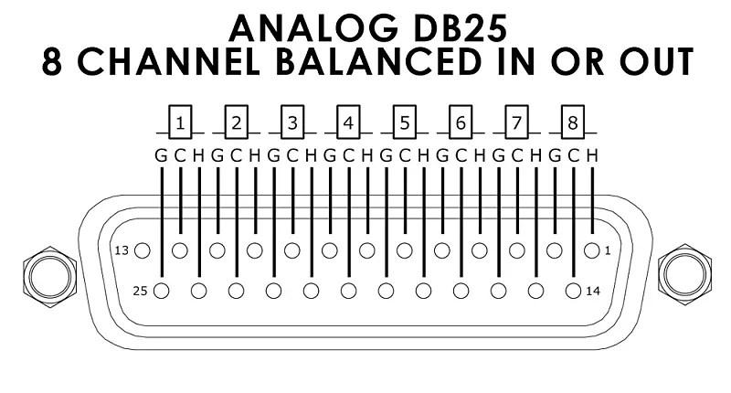 Elite Core 10' 25-pin D-Sub DB25 to 8 XLR Male 10ft Audio