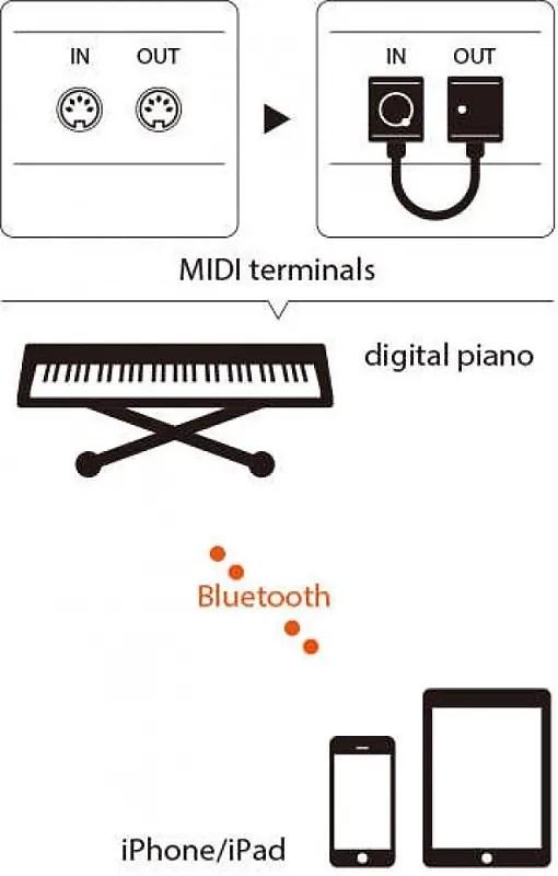 Quicco Sound Mi.1 Bluetooth Le Midi Interface New 2018