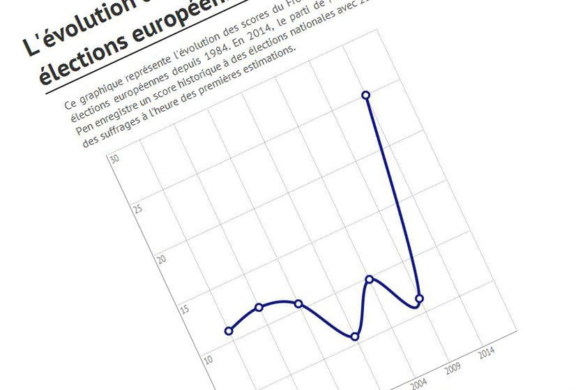 Résultats européennes 2014 : l'évolution des scores du