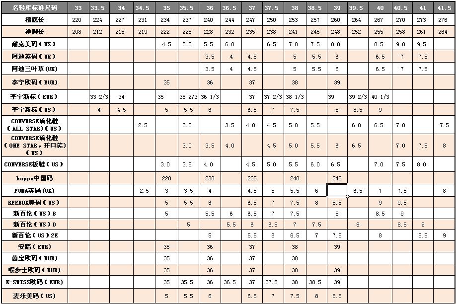 鞋子碼數換算  - 綠蟲網 - BidWiperShare.com