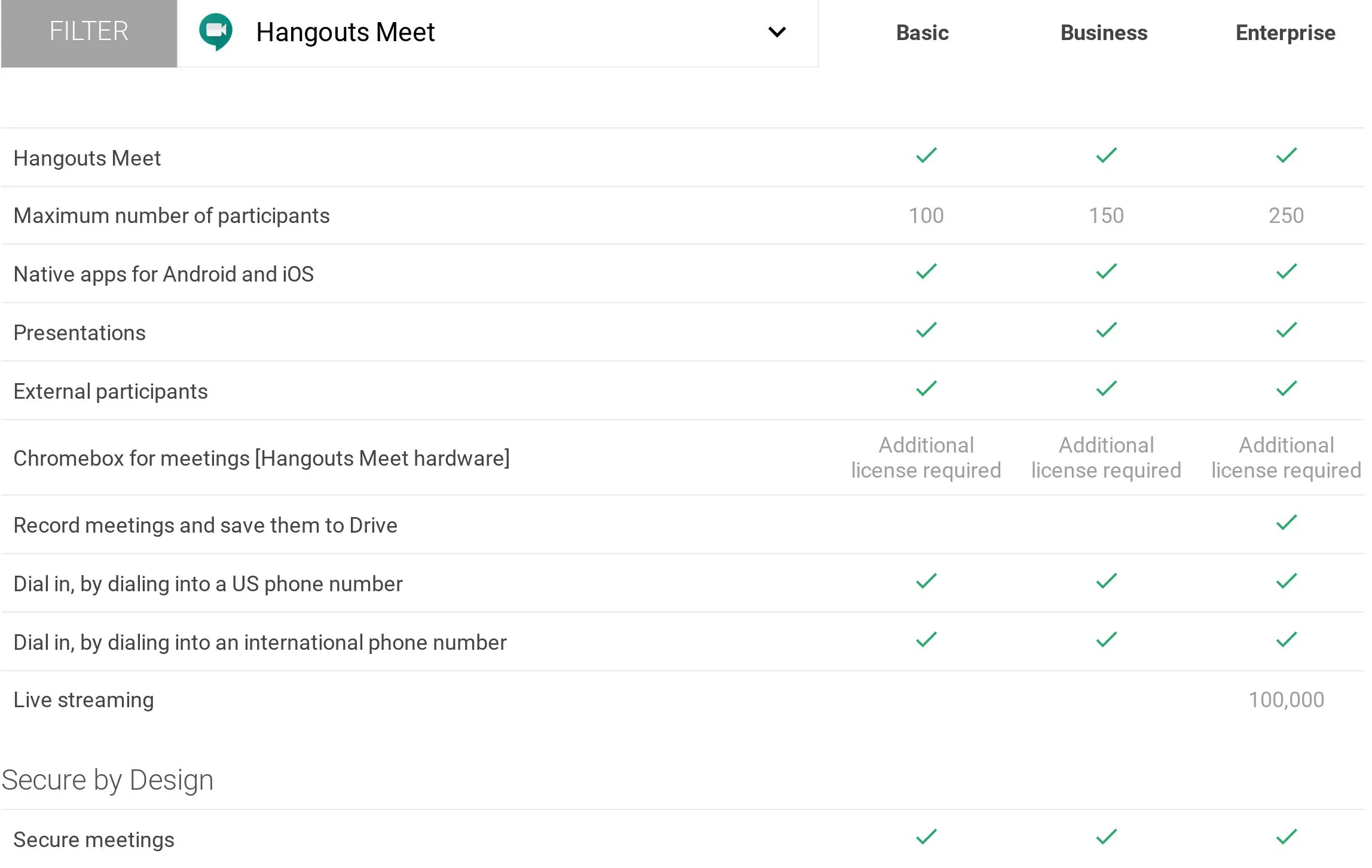 Google Hangouts Meet Pricing, Reviews and Features (March