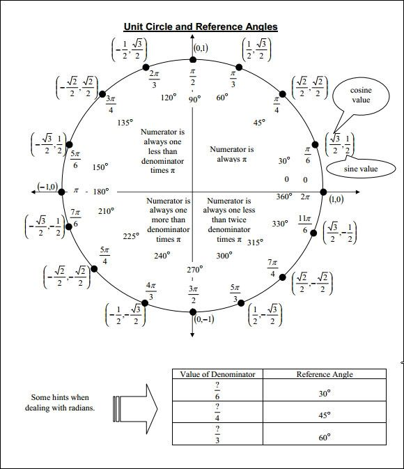 unit circle tangent values chart