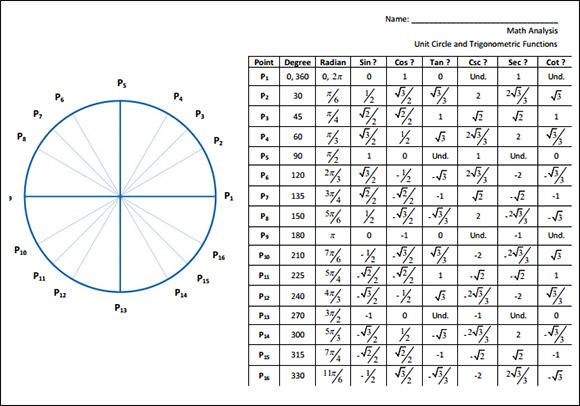 College Math Formula Chart