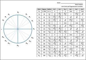 Sample Unit Circle Chart  18 Documents in PDF, Word