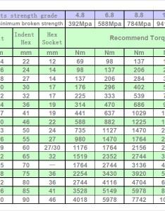 Metric bolt torque chart also sample documents in pdf rh sampletemplates