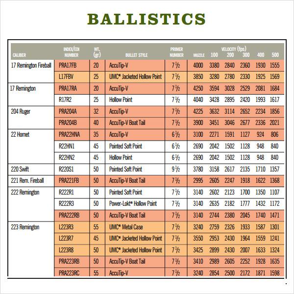 Ballistics Chart. Selection Winchester 325 Wsm Ballistics