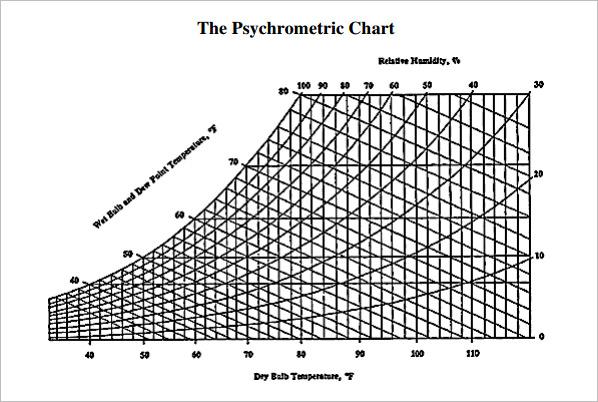 FREE 3+ Sample Psychrometric Chart Templates in PDF