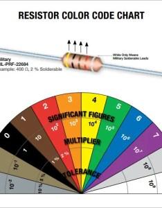 Resistor color code chart pdf also free download for rh sampletemplates