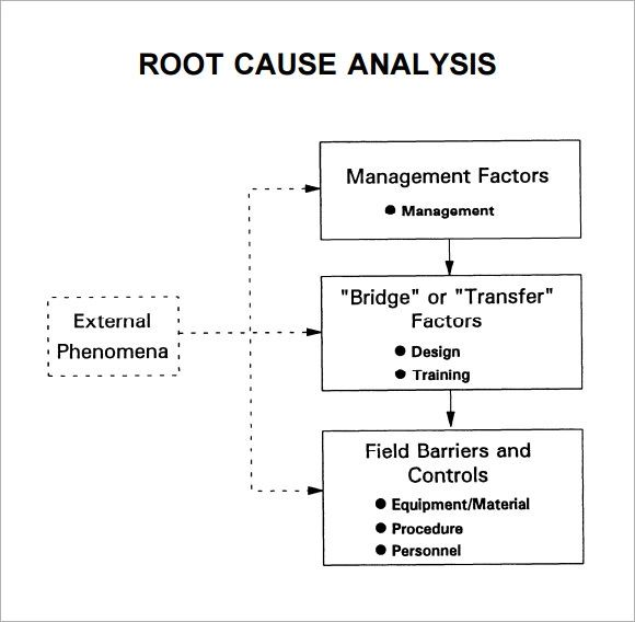 root cause analysis sample document