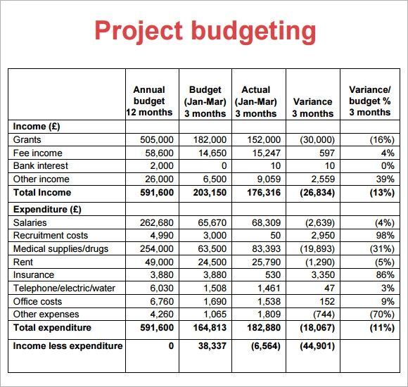 sample project budget