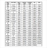 Metric Bolt Torque Chart Fastenal | hobbiesxstyle