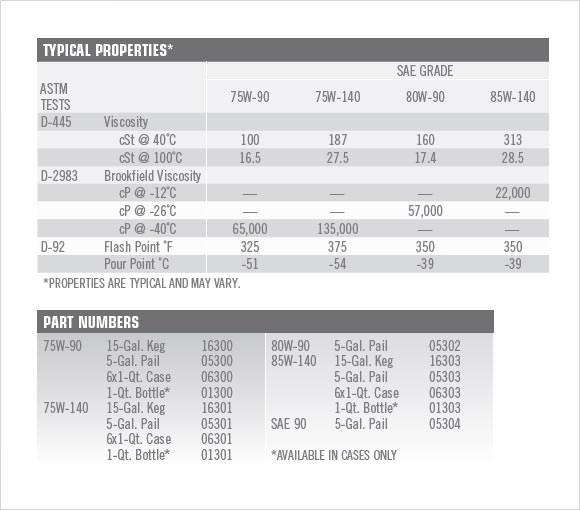 Engine Oil Viscosity Chart Pdf  AutomotivegarageOrg