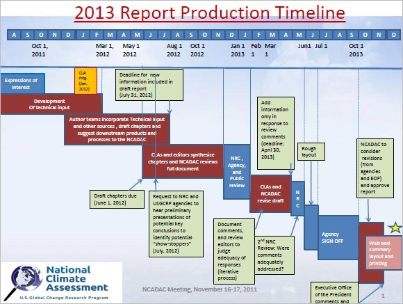 Sample Production Timeline 10 Examples Format