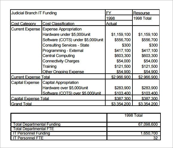 business budget templates for excel free