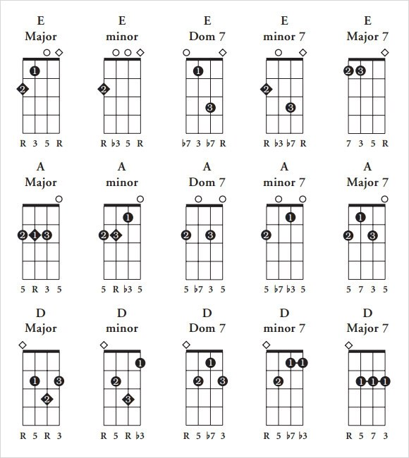 FREE 6+ Sample Ukulele Chord Chart Templates in PDF