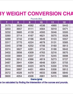 Kg to lbs chart for babies also sample free documents in pdf rh sampletemplates