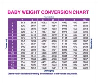 9 Kg to Lbs Chart Templates for Free Download | Sample ...