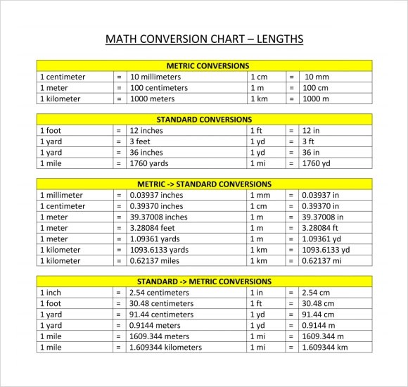 FREE 10+ Sample Metric Conversion Chart Templates in PDF   Excel   MS Word