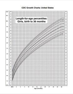 Cdc growth chart girls also sample charts templates rh sampletemplates