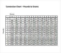 Sample Gram Conversion Chart