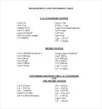 7+ Conversion Table Charts | Sample Templates