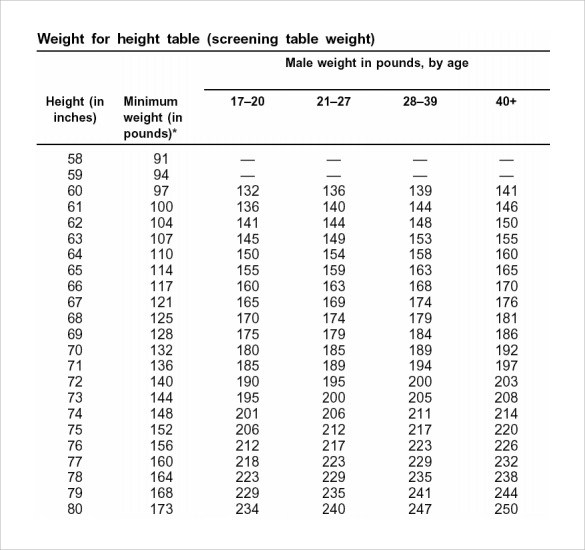 Army Body Fat Table