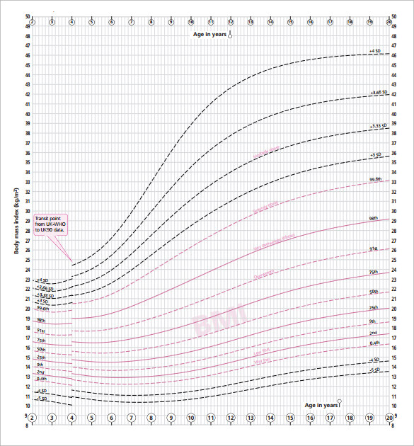 Age And Weight Chart For Female In Kg