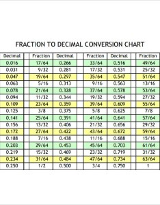 also sample decimal to fraction chart documents in pdf rh sampletemplates