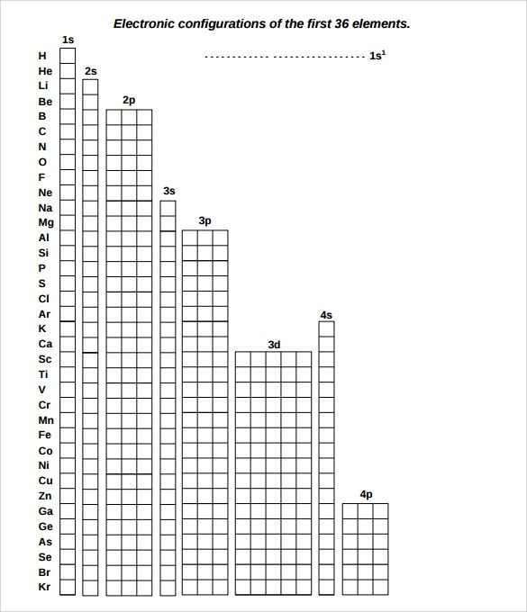 FREE 7+ Sample Electron Configuration Chart Templates in