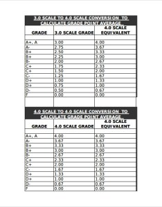 point grading scale chart sample gpa documents in word pdf also meli  eye rh