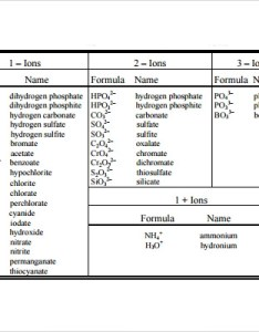 Common polyatomic ions chart also sample poly atomic charts templates rh sampletemplates