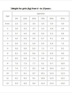 Girls weight chart document to download also sample for girl documents in pdf word rh sampletemplates