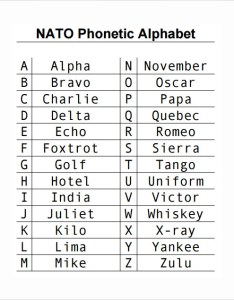 Nato phonetic alphabet chart also sample charts templates rh sampletemplates